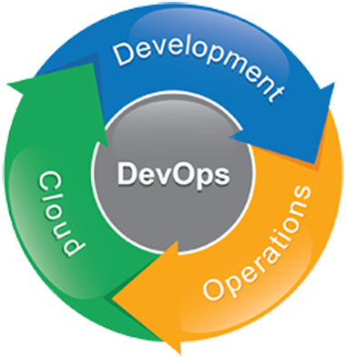 You are currently viewing Azure DevOps for the Data Engineer Part 2